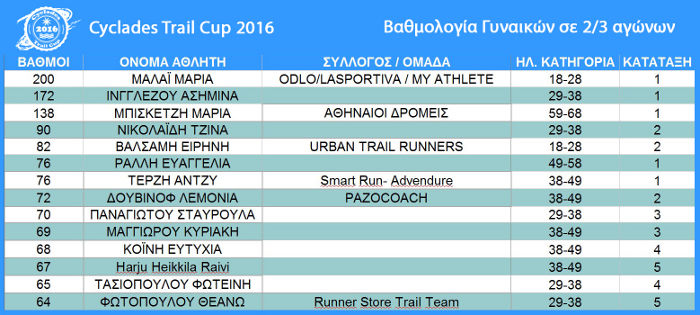 cyclades-trail-cup-women-2of3-races